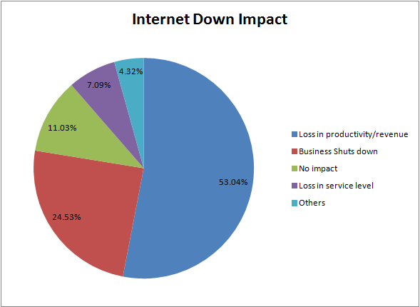 25% of Businesses Shut Down during Internet Outages